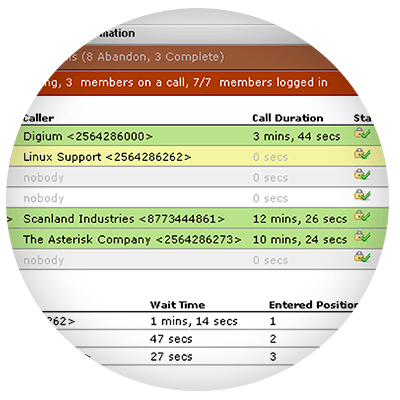 Digium Switchvox Phone System Reporting Feature   E Concept : IP PBX